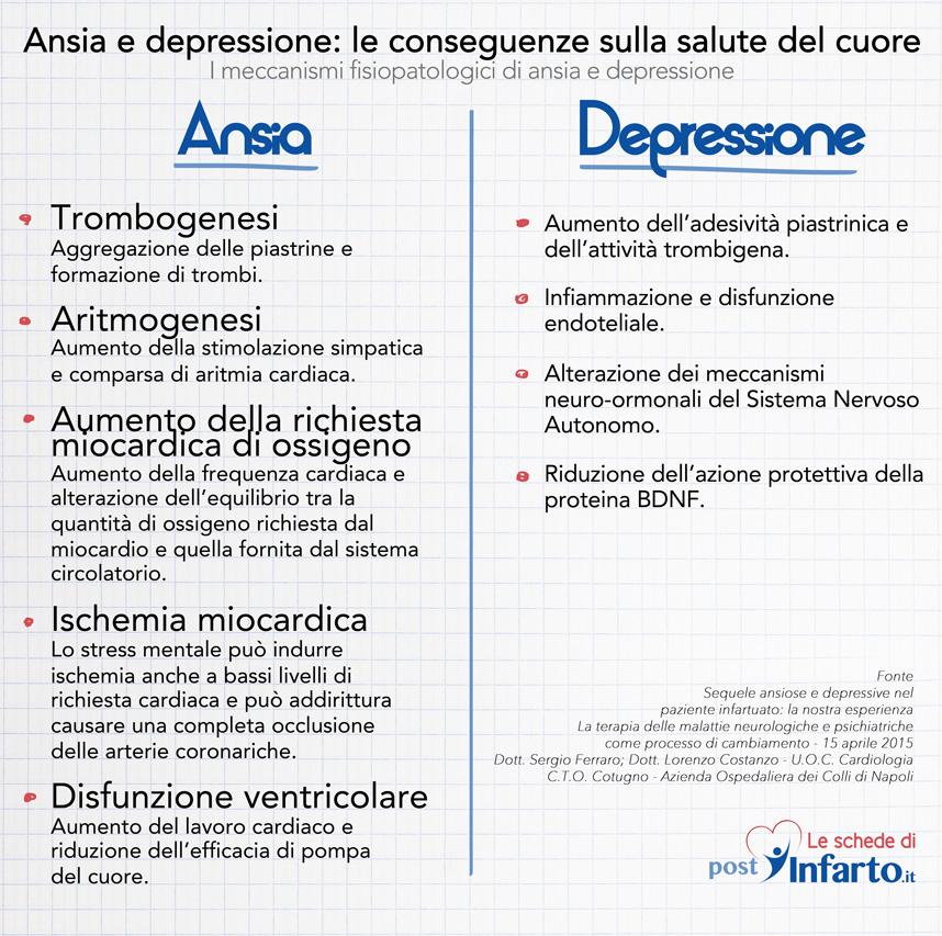 Ansia e depressione: le conseguenze sulla salute del cuore