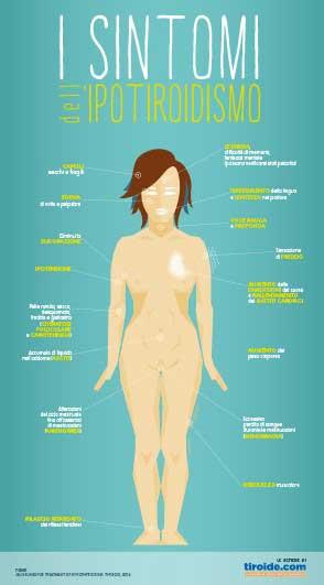 I sintomi dell'ipotiroidismo
